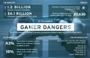 Play Privacy And Security In The World Of Online Gaming